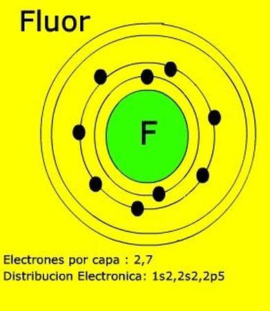 no entiendo por que los sietes electrones de valencia se ven en un mismo orbital en la foto, si su configuración electrónica es 1s2 2s2 2p5 tendría que tener 2 electrones en s y 5 en p, no entiendo por que se juntan en un orbital