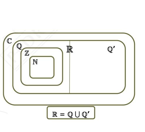 En un enunciado que aparece en la pagina 31 de la resolución de la prueba de este año dice:  Recuerde que:    El conjunto de los números complejos es un conjunto cerrado respecto de las operaciones de adición multiplicación, esto quiere decir, entre otras cosas, que la multiplicación de dos números complejos da como resultado un número complejo.   pero si se multiplica un complejo por su imaginario da un numero real. entonces cual seria la regla general??