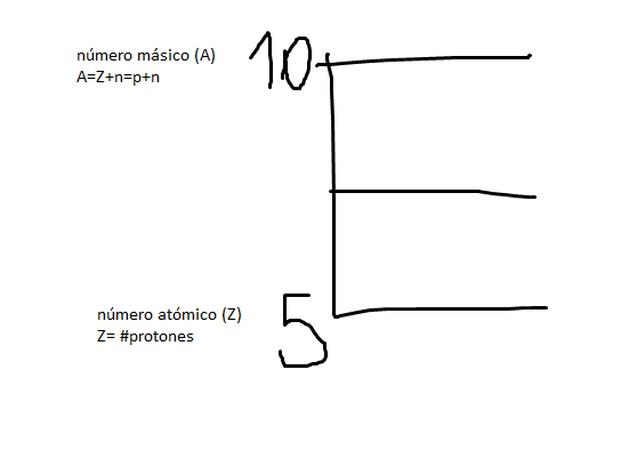 Como se representaría un  elemento químico  que presenta 10 partículas nucleares y 5 neutrones?