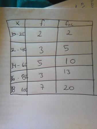 Profe en este caso el primer cuartil y la mediana en que intervalo se encontrarían ? (Q1 en 2-4 o en 4-6 y Me en 4-6 o 6-8?)Porque el número total de datos es par y justo sus posiciones coinciden con su frecuencia acumulada ,entonces se encuentran en ese intervalo o en el que lo supera?